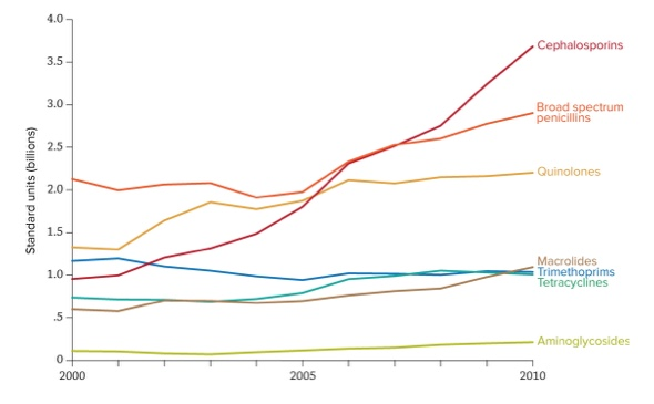 antibiotic-trends